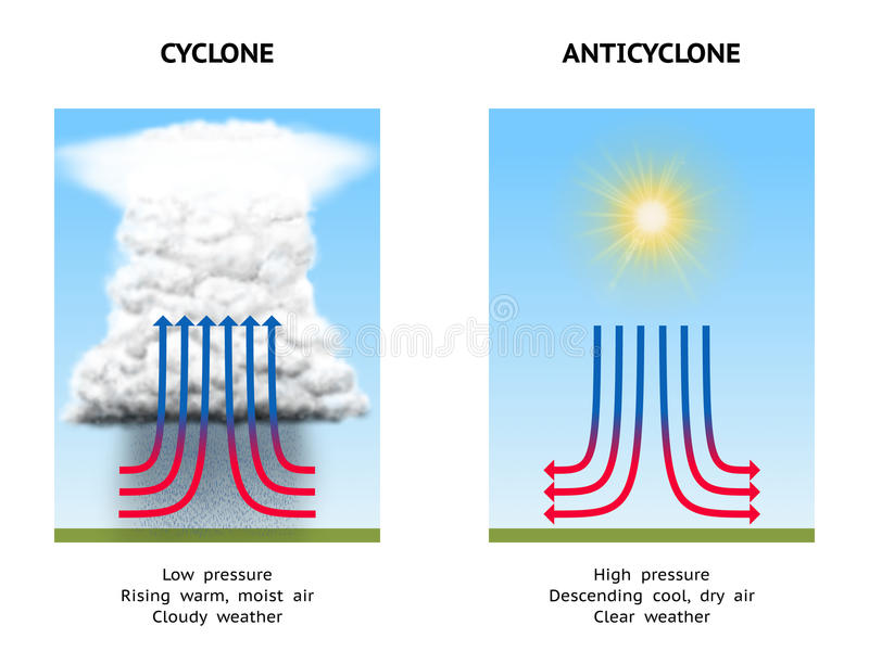 Cyclone and anticyclone. Diagram Illustrating High Pressure (Anticyclone) and Low Pressure (Cyclone vector illustration