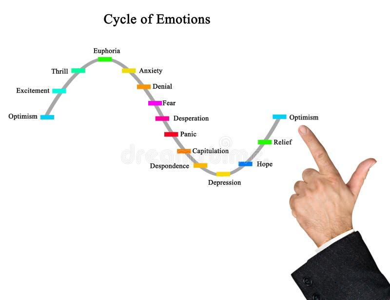 Cyclus van emoties stock fotografie