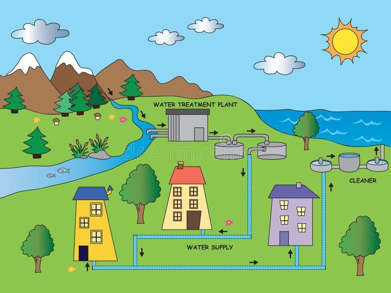 Cycluswater vector illustratie