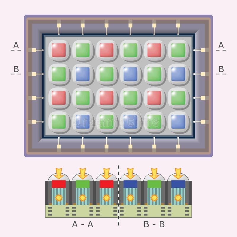 Cyfrowej kamery czujnik - schematyczny widok royalty ilustracja