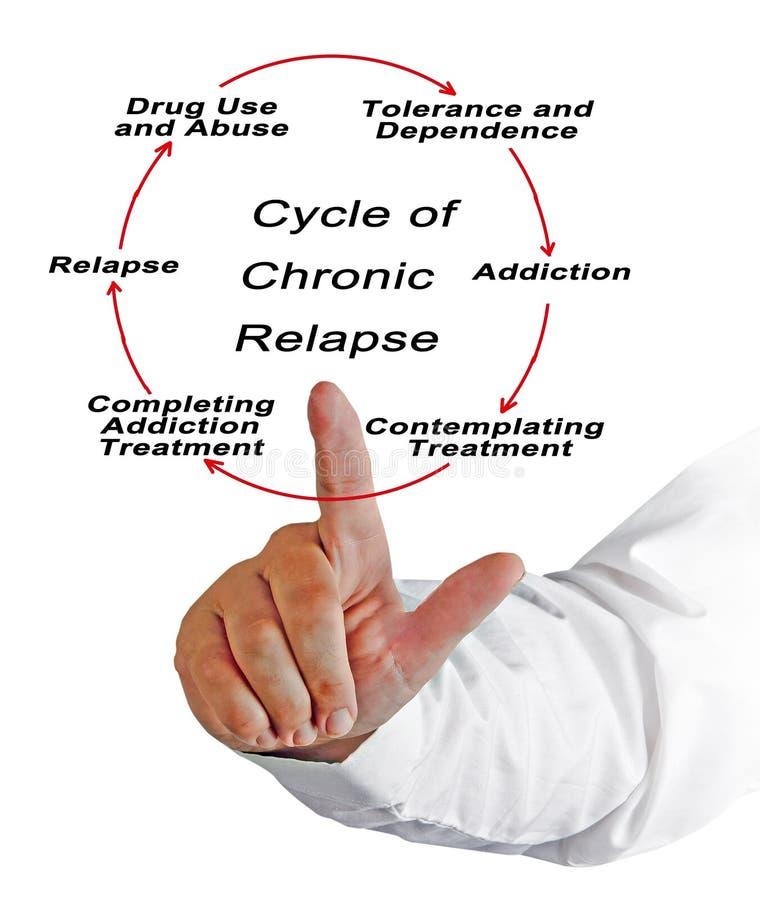 Cykl Chroniczny Relapse zdjęcia royalty free