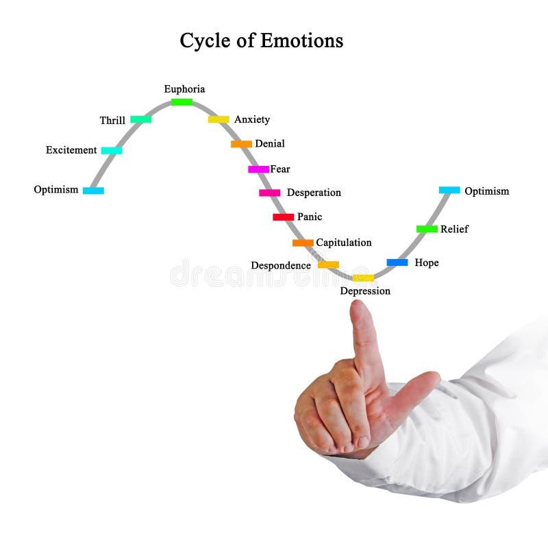 Cykl emocje fotografia stock