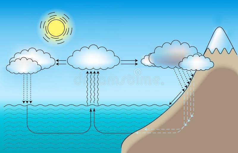 cykl woda royalty ilustracja