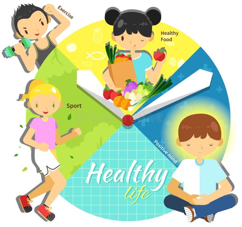 Cykl zdrowy życie dla mężczyzna i kobiety w różnorodnym czasu infogr ilustracji