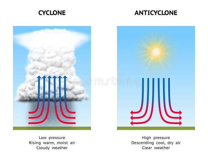 Cyklon och anticyklon