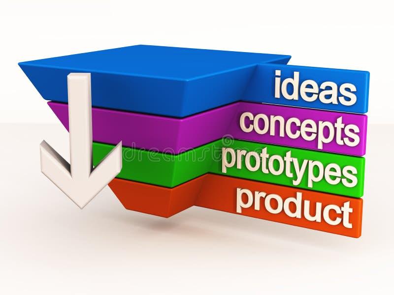 cyklu innowaci życia produkt ilustracja wektor