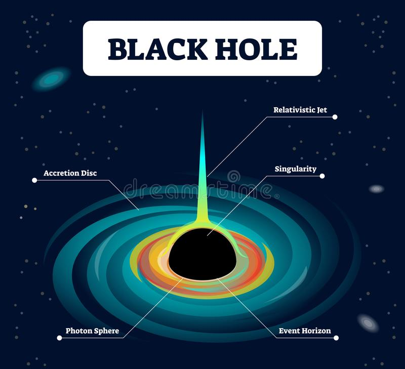 Czarna dziura przylepiająca etykietkę wektorowa ilustracja Kosmos z zrośnięciem, relatywistycznym strumieniem, singularity, foton royalty ilustracja