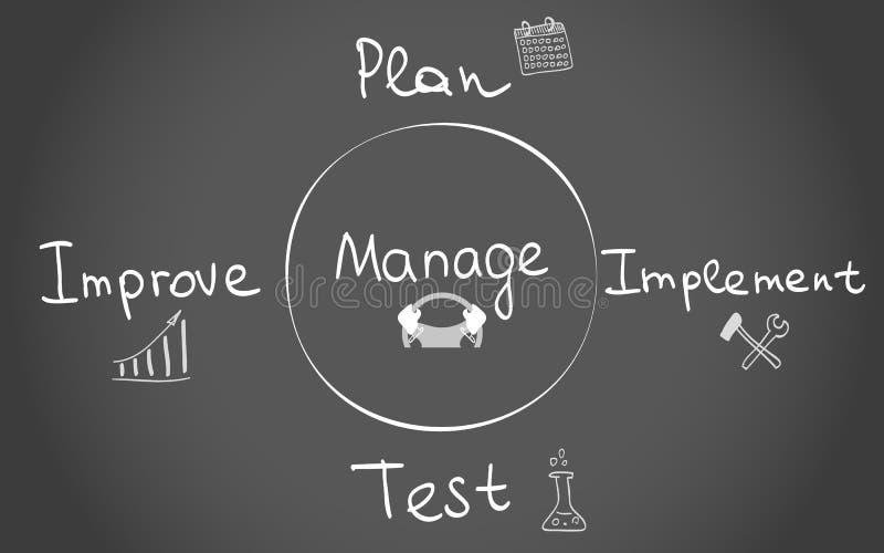 Cztery funkci zarządzanie ilustracji