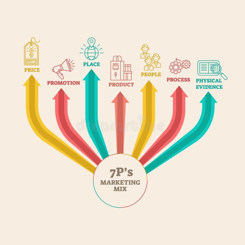 Cztery 4 PS marketingu mieszanki infographic wektorowy ilustracyjny diagram royalty ilustracja