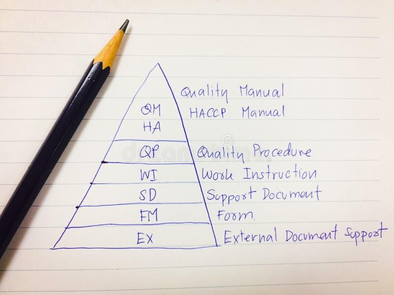 Décrivez le diagramme du concept de système de gestion de documents, concept de système d'OIN photos libres de droits