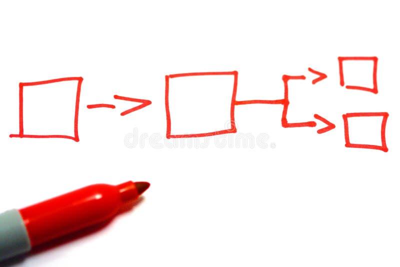 Déroulement des opérations de planification images stock