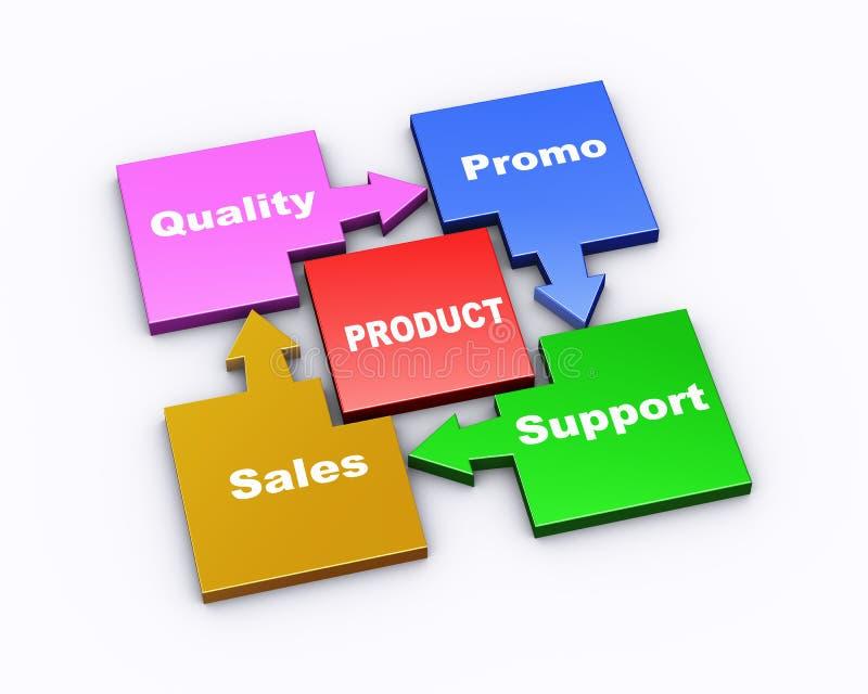 3d品牌元素流程图 向量例证