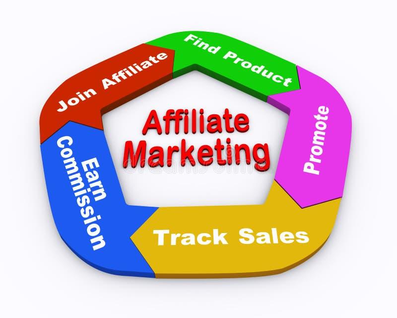 3d affiliate marketing flow chart royalty free illustration