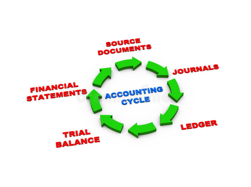 3d arrows accounting cycle royalty free illustration