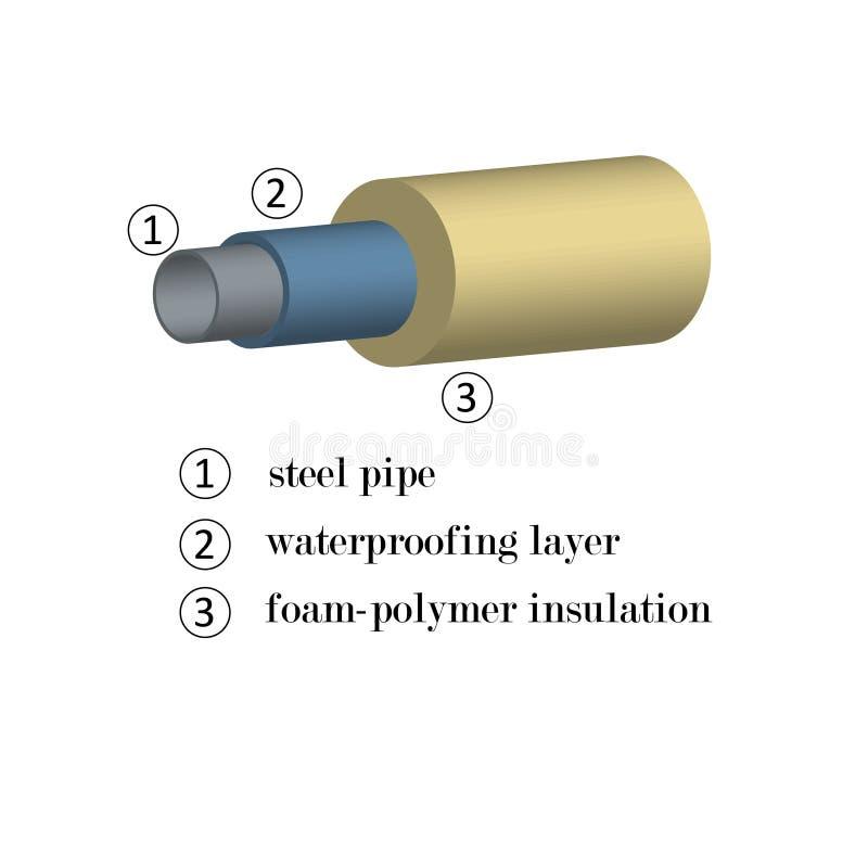 3D beeld van staalpijpen in schuimisolatie met een aanwijzing van materialen in lagen voor de bouw vector illustratie