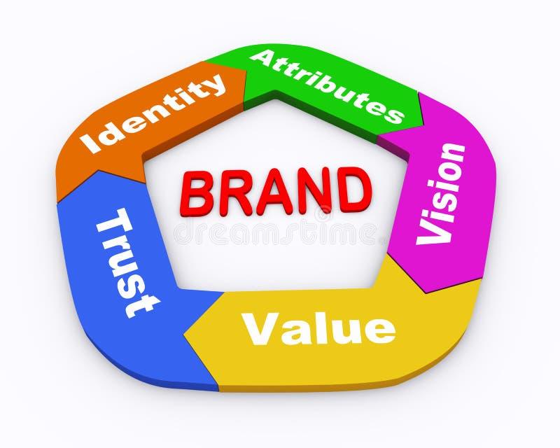 3d brand flow chart. 3d illustration of concept of circular arrow brand flow chart diagram stock illustration