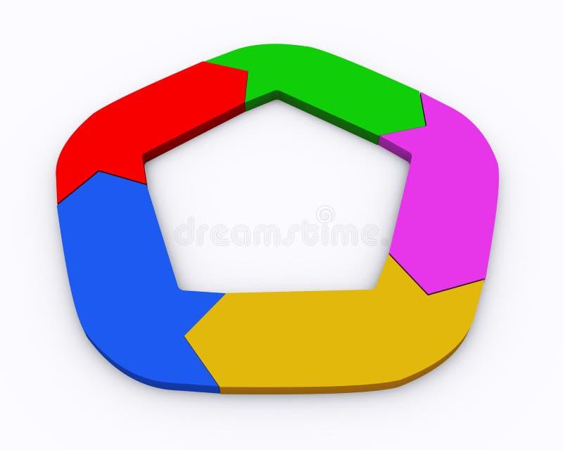 3d circle arrow chart. 3d illustration of colorful moving circular arrow flow chart vector illustration