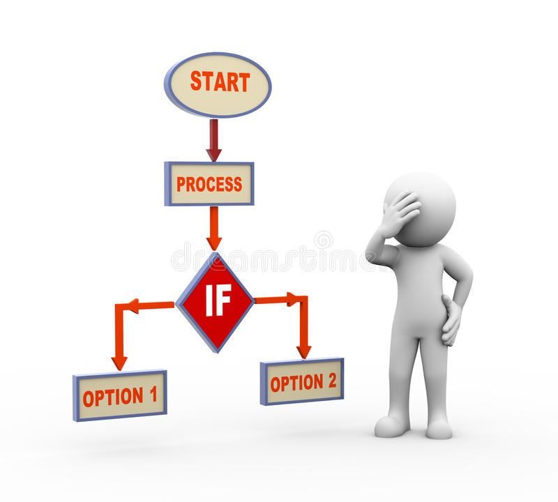 3d confused man and process flow chart. 3d render of person in doubt about decision standing with process program flow chart stock illustration