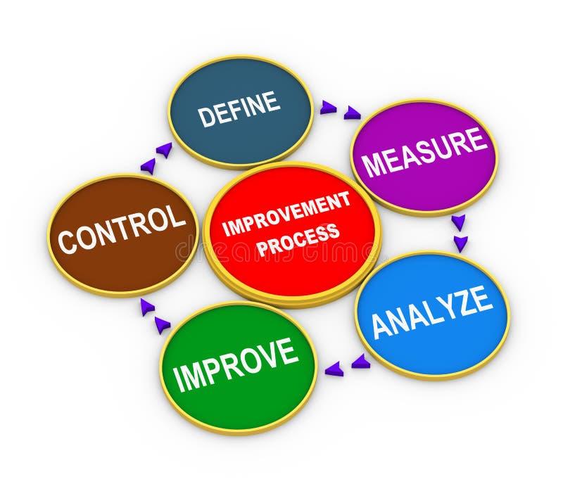 3d cyclus van het verbeteringsproces stock illustratie