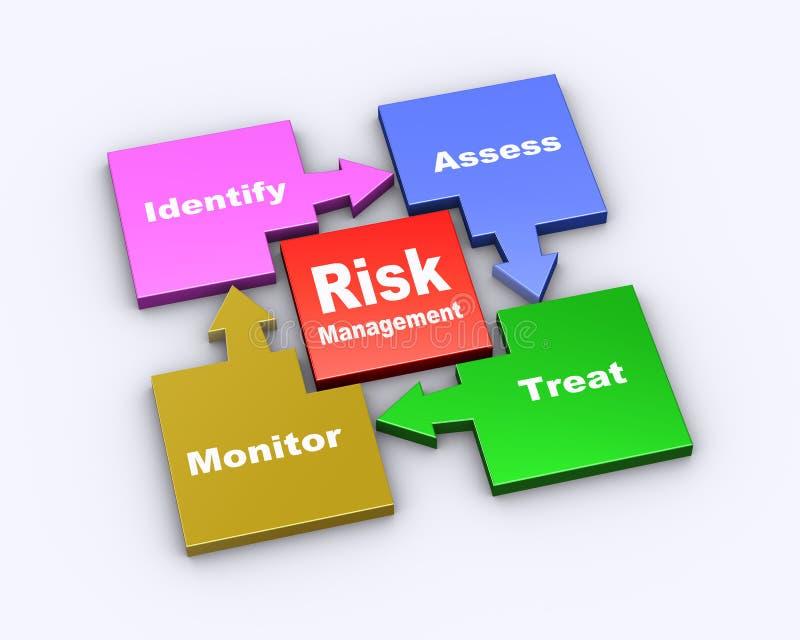 3d flow chart of risk management. 3d illustration of flow chart cycle diagram of risk management royalty free illustration