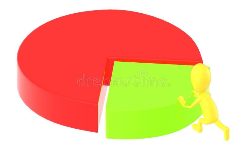 3d geel karakter die een pastei in cirkeldiagram bewegen royalty-vrije illustratie