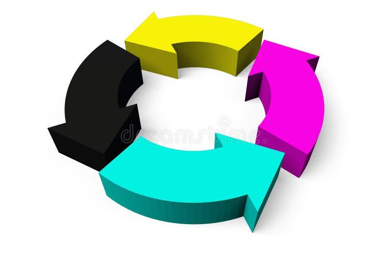 3D grafika, metafory, druk, CMYK, strzała ilustracja wektor