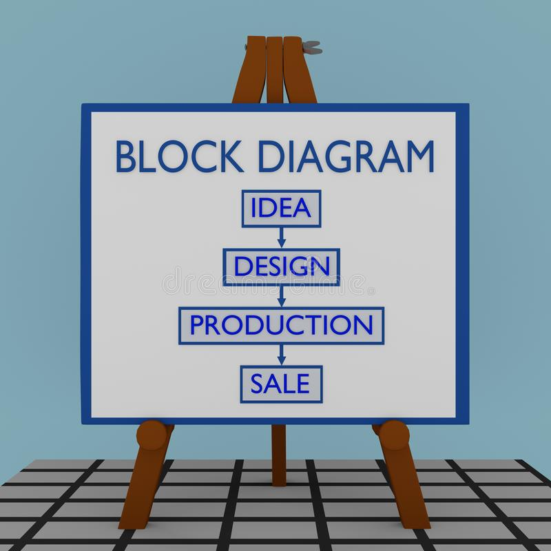 BLOCK DIAGRAM concept royalty free illustration