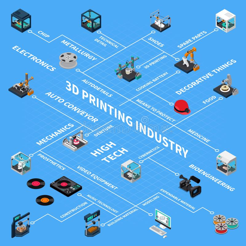 3D Industry Isometric Flowchart. 3D printing industry isometric flowchart compositon with isolated images of spare parts and tech industry vector illustration royalty free illustration