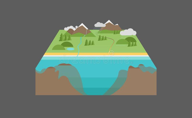 3D Landscape Model with Deep Water infront. Designed as a part of infographic, brochure etc. 3D Landscape Model with Deep Water infront. Designed for royalty free illustration