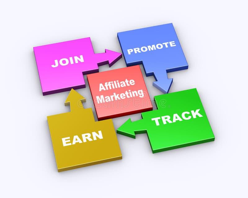 3d organigrama del márketing del afiliado stock de ilustración