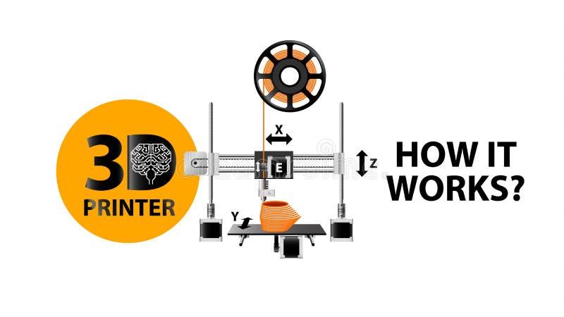 3d printer. scheme. how it work. 3d printer. scheme or diagramm how it work icon stock illustration