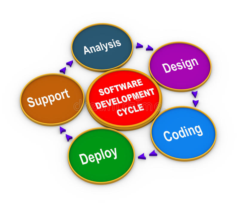 Image result for circular development process