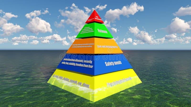 3D rendent la hiérarchie du ` s de Maslow des besoins illustration stock