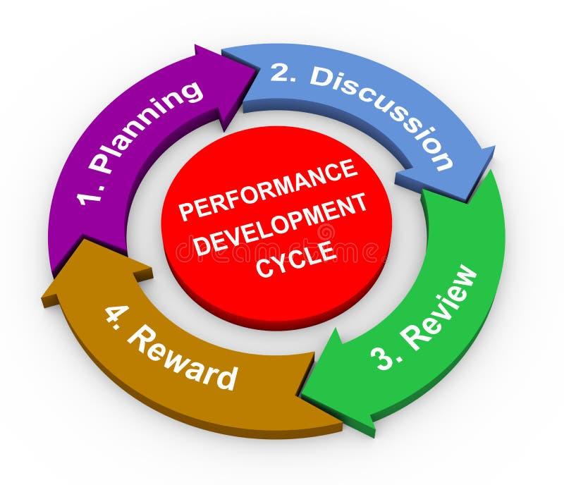 3d performance development cycle vector illustration