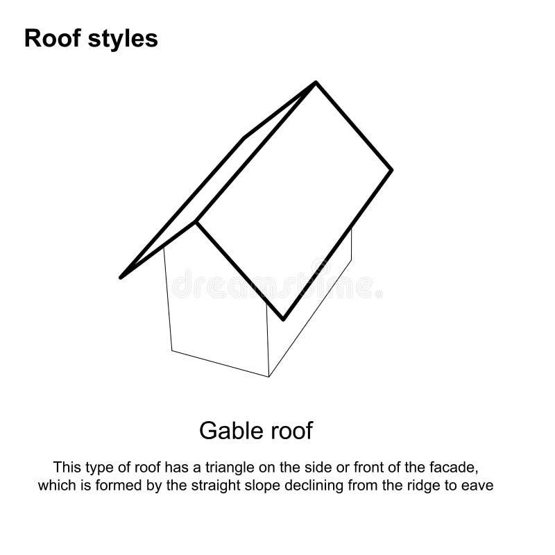 Dachlandschafts-grafische Dacharten verschiedene Dacharten Architektur - Dach-Entwurf auf weißem Hintergrund vektor abbildung