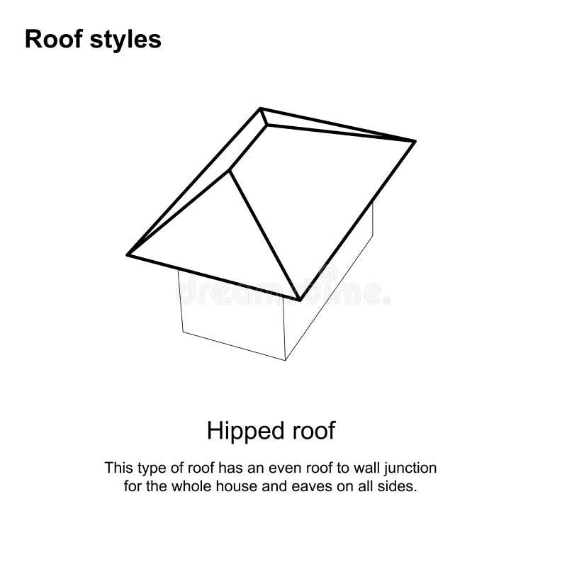 Dachowy styl grafiki dach pisać na maszynie Różnorodnych dachów typy architektura - Dachowy projekt na białym tle ilustracja wektor