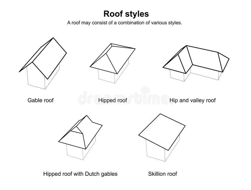 Dachowy styl grafiki dach pisać na maszynie Różnorodnych dachów typy architektura - Dachowy projekt na białym tle royalty ilustracja