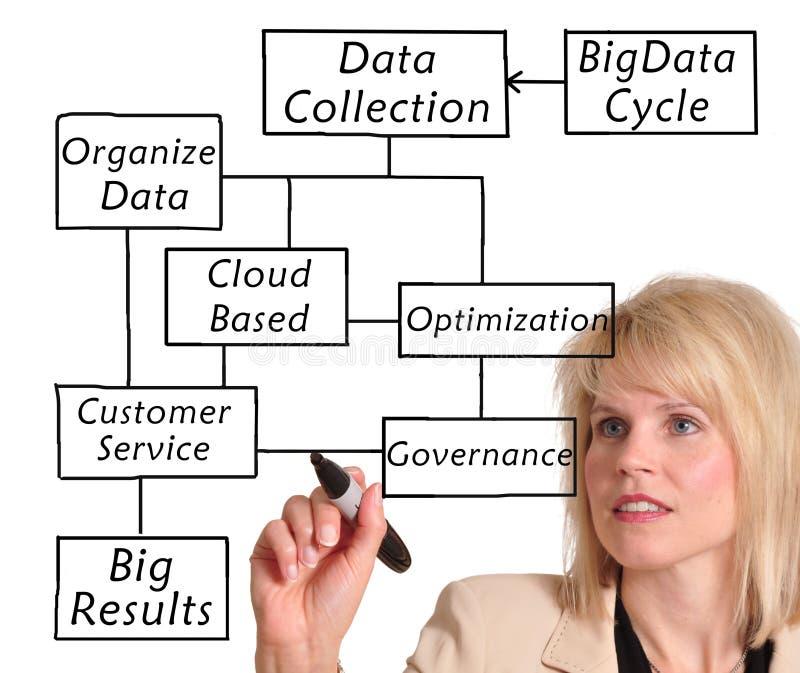 Dados grandes