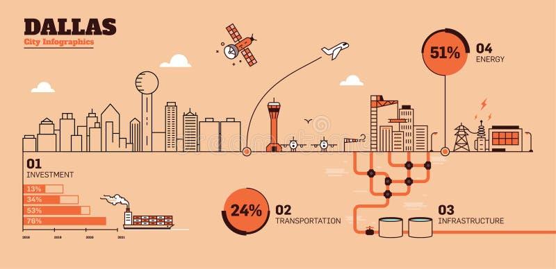 Dallas City Flat Design Infographic-Malplaatje vector illustratie