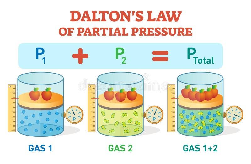 Dalton-` s Gesetz, chemisches Physikbeispiel-Informationsplakat mit Partialdruckgesetz Pädagogische Vektorillustration lizenzfreie abbildung
