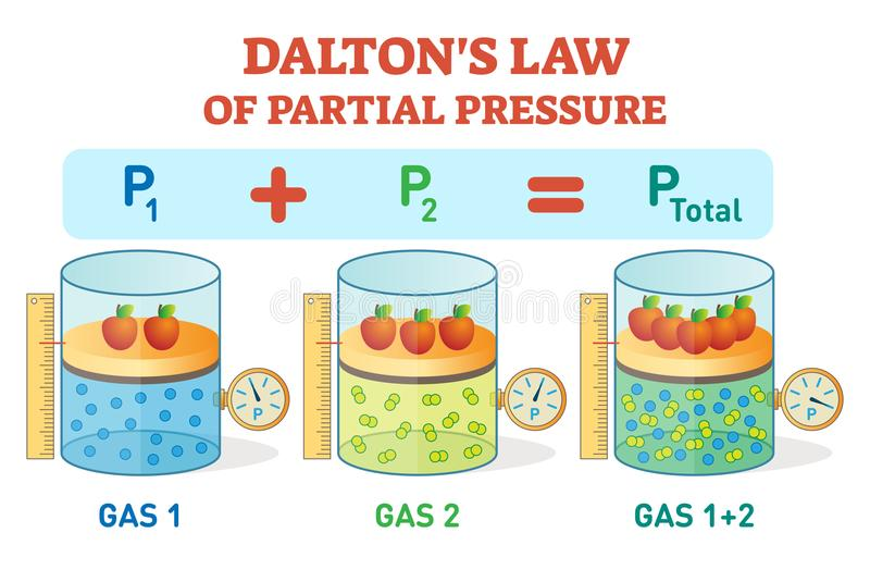 Dalton`s law, chemical physics example information poster with partial pressure law.Educational vector illustration. Dalton`s law, chemical physics example royalty free illustration