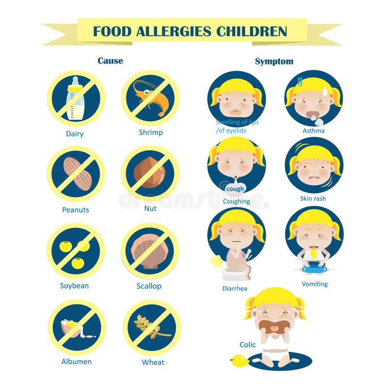 Danger of allergies. Food allergies in children's food Circle Info graphics, illustration royalty free illustration