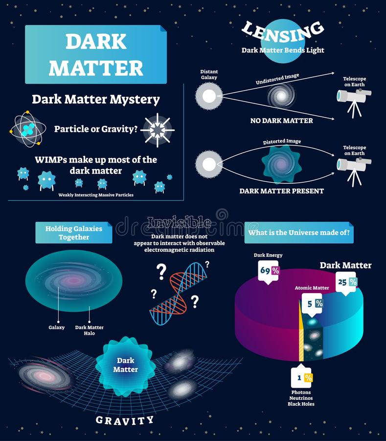 Dark matter vector illustration. Educational labeled scheme with mystery, WIMP, particle and gravity. Universe structure diagram, stock illustration