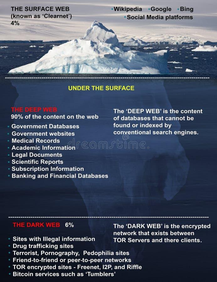 Darstellung des Inhalts des World Wide Web lizenzfreie stockbilder