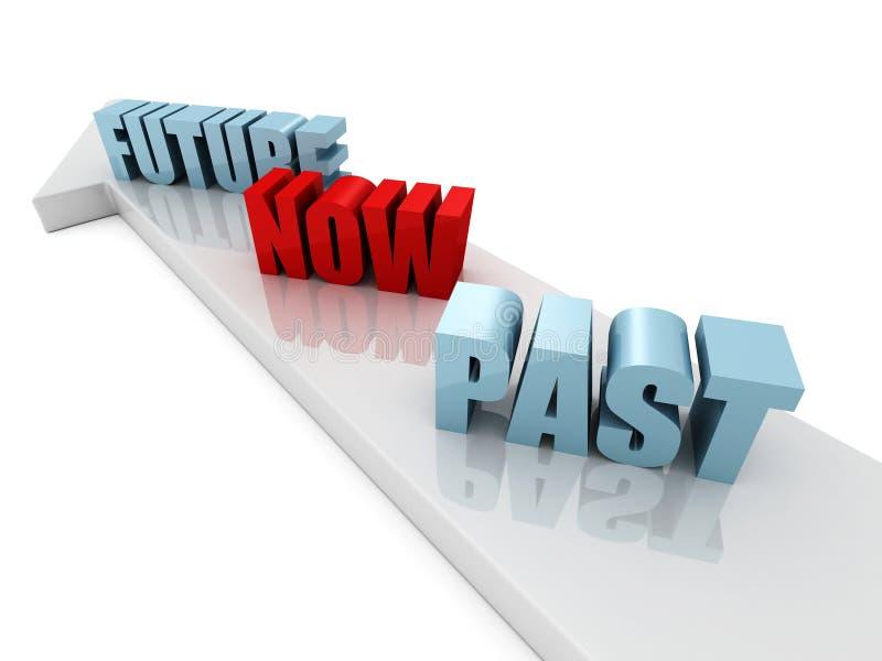 Das palavras do passado futuro agora na seta dianteira ilustração stock