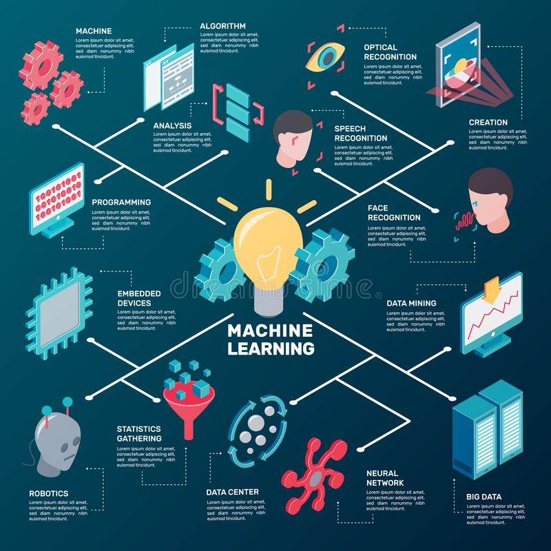 Data Analysis Isometric Flowchart. Machine learning isometric flowchart with cumbersome conceptual icons and pictograms of robotic gear and computer facilities stock illustration