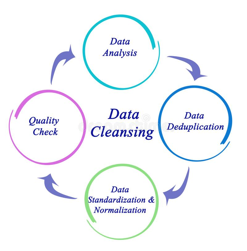 Data CleansingProcess. Components of Data CleansingProcess stock illustration