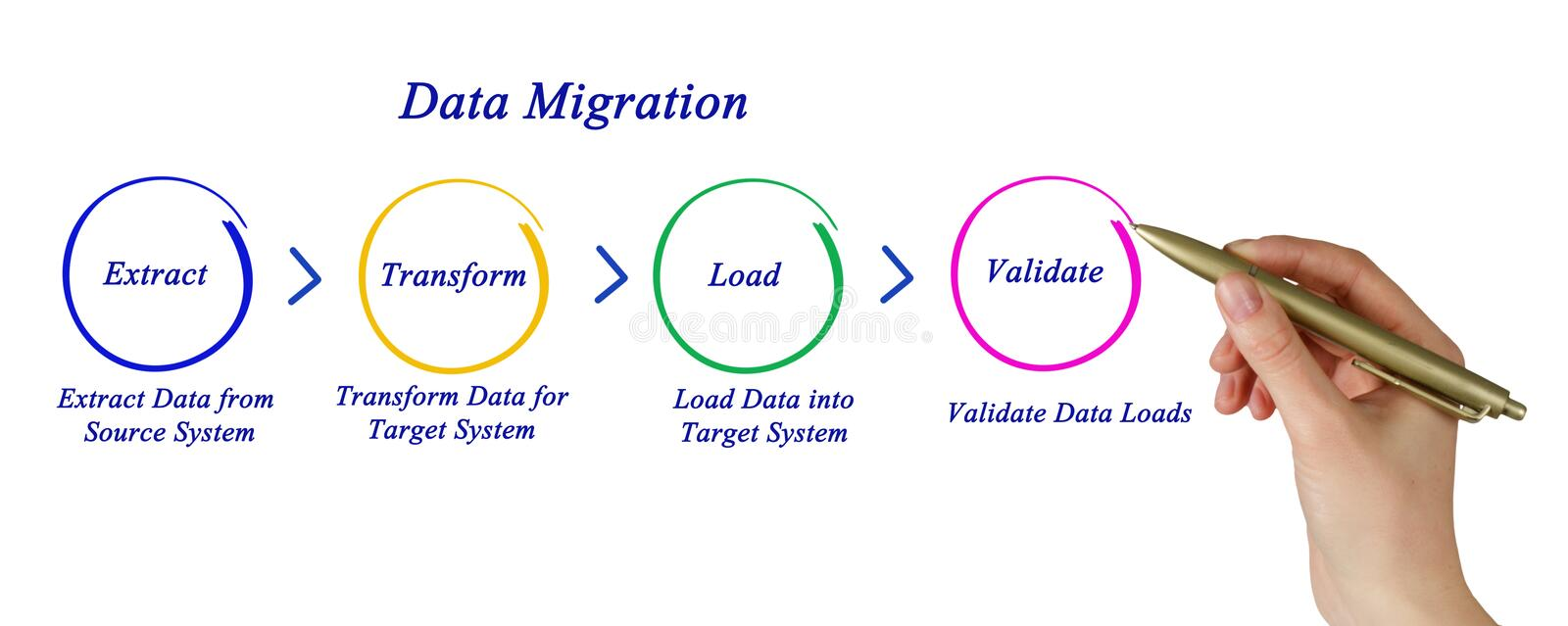 Data migration. Important steps in Data migration royalty free stock photo