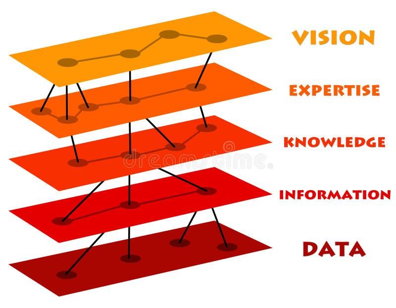 Data till vision vektor illustrationer