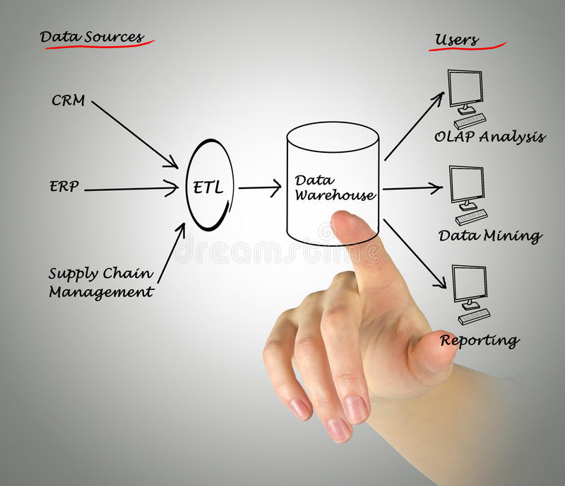 Data warehouse royalty free stock photos